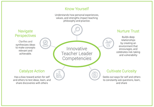 Innovative teacher leader competencies