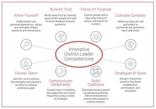 innovative district leader competencies