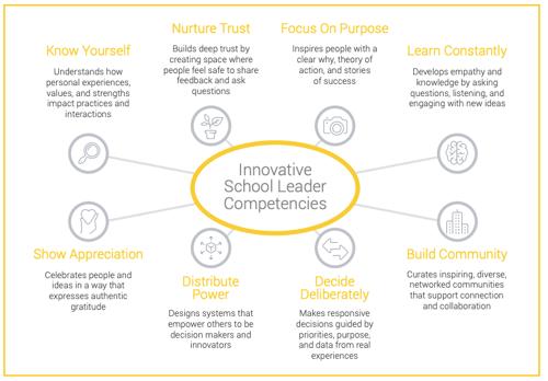 innovative school leader competencies
