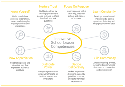 innovative school leader competencies
