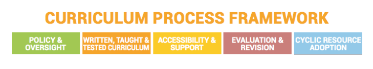 curriculum-process-framework-image