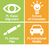 25-areas-of-focus-for-personalized-learning-framework