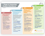 7 Steps to Improving Student Attendance Infographic
