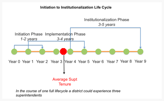 Initiation to Institutionalization Life Cycle - School District