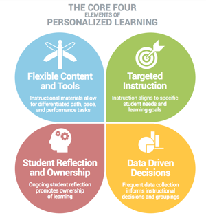 Core Four Elements or Personalized Learning
