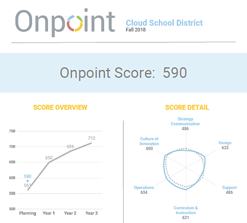 What is onpoint, the new personalized learning benchmarck by Education Elements
