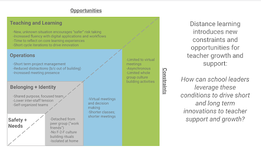 Opportunities and contraints