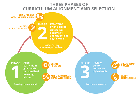 Selecting-Curriculum-Infographic