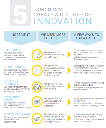 5 Ingredients to Create a Culture of Innovation Thumbnail-982860-edited