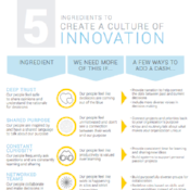 5 Ingredients to Create a Culture of Innovation Thumbnail-997154-edited