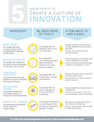 5 Ingredients to Create a Culture of Innovation Thumbnail.png
