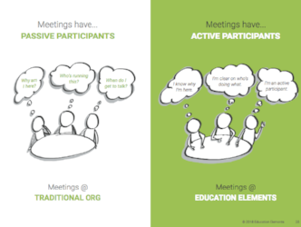 Responsive Org. Playbook  - Meetings