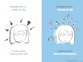 Responsive Org. Playbook - Development