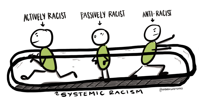 Systemic Racism - Actively Racist, Passively Racist, Anti-Racist
