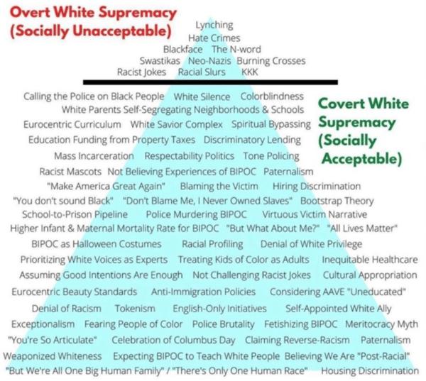 Overt White Supremacy Graphic