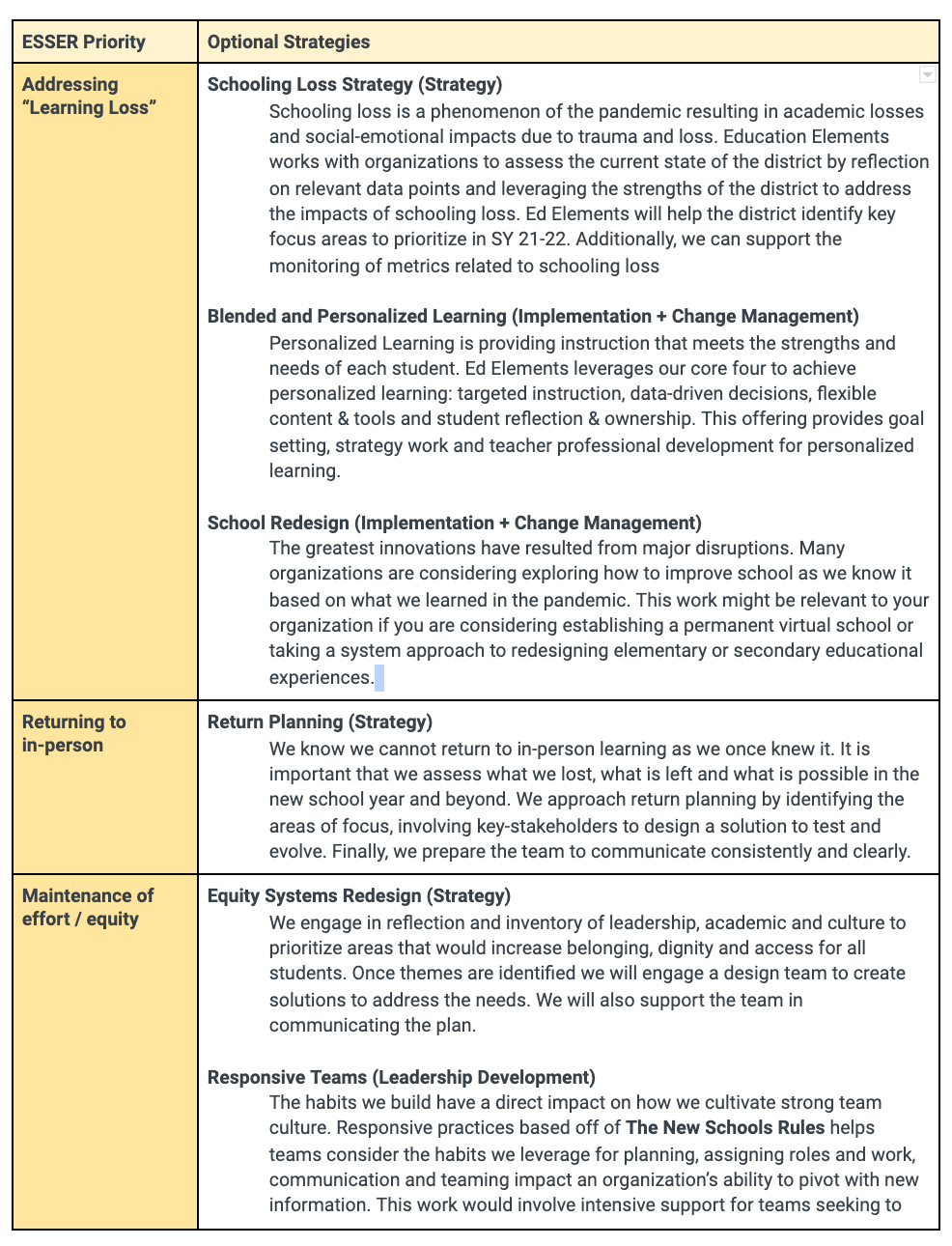 ESSER Support Strategies Table