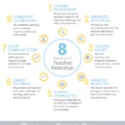 Teacher retention  8 design elements-703208-edited-854553-edited