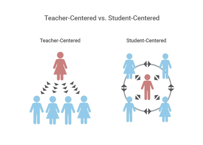 Teacher Centered vs Student Centered