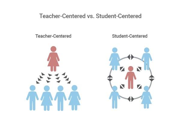 Teacher Centered vs Student Centered