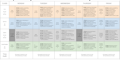 Weekly instructional model