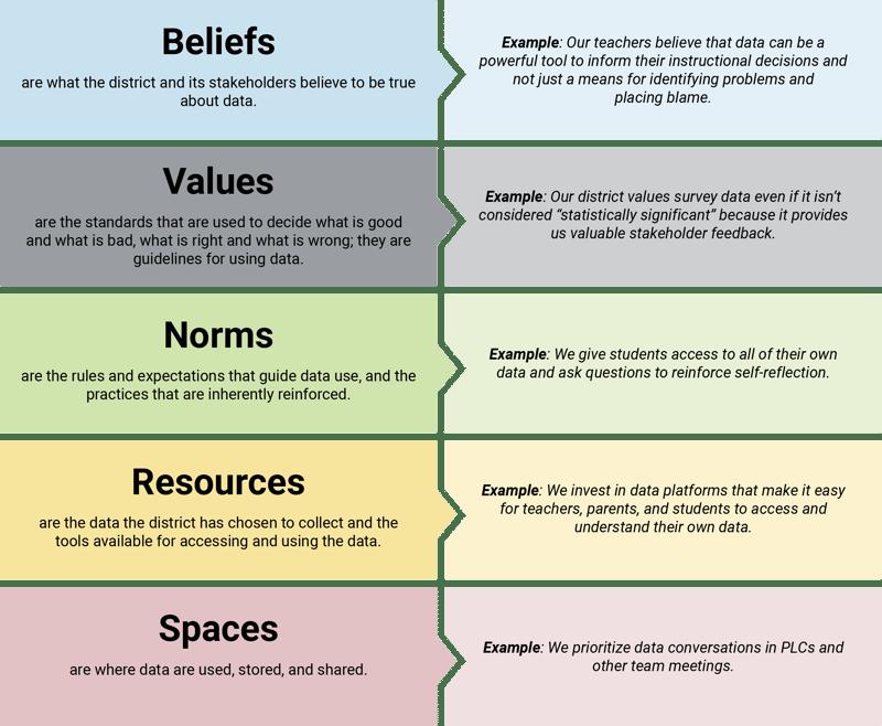 data culture beliefs values norms_2