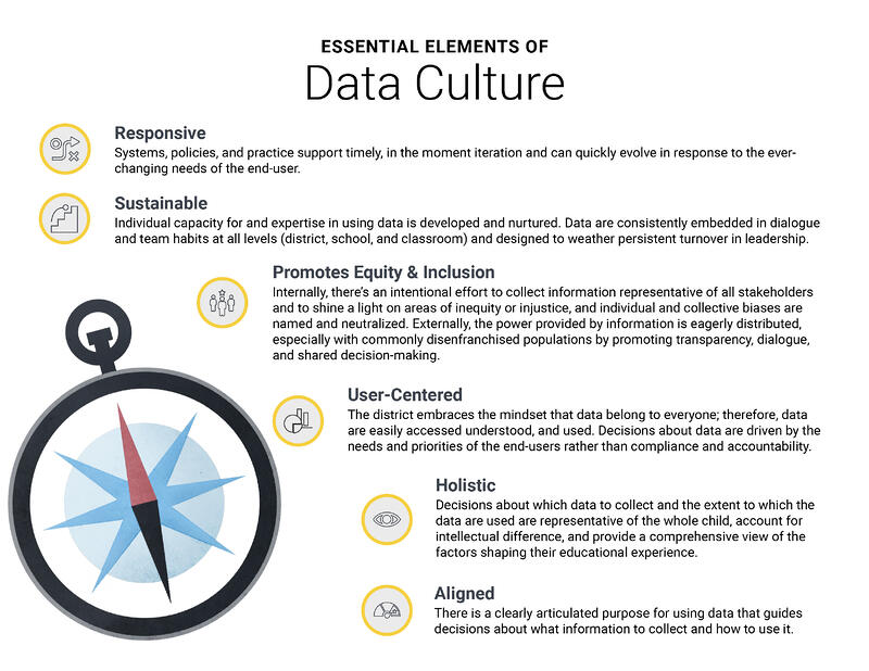 essential elements of data culture-1