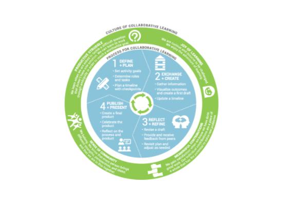 Education Elements collaboration wheel.