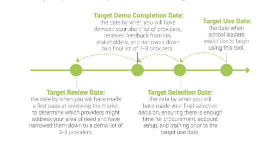 target-for-digital-content-decisions
