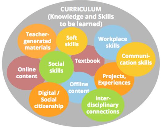 Curriculum Adoption Process Blog Series 1