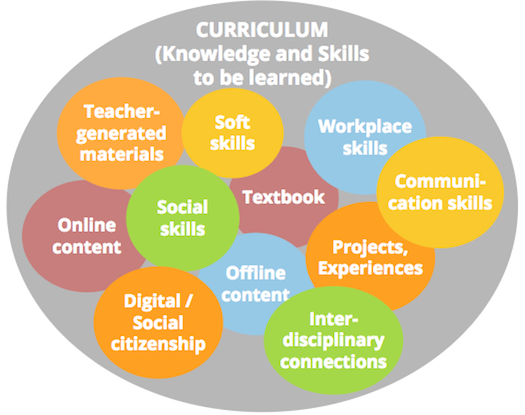 Curriculum Adoption Process Blog Series 1