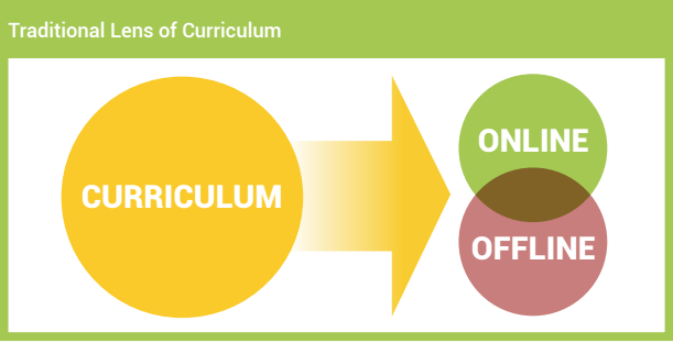 Personalized-learning-traditional-curriculum-lens