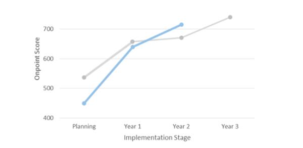 Onpoint-benchmark-score-example