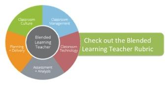 Download the Blended Learning Rubric