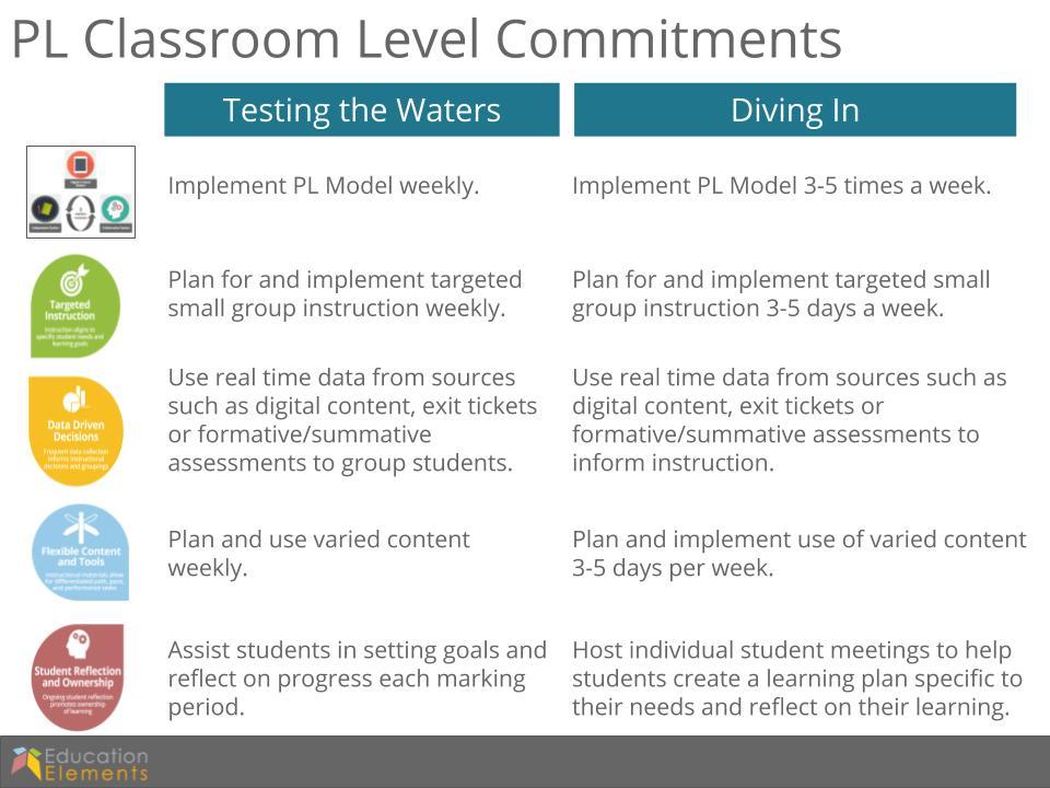 Personalized Learning Methodology Education Elements