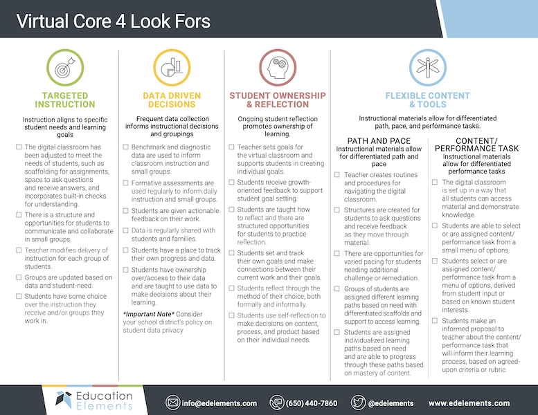 Distance Learning Core 4 Look Fors Guide Resource Thumbnail