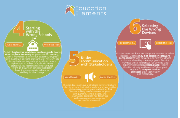 6 Risks to Avoid When Implementing Personalized Learning: Part 2