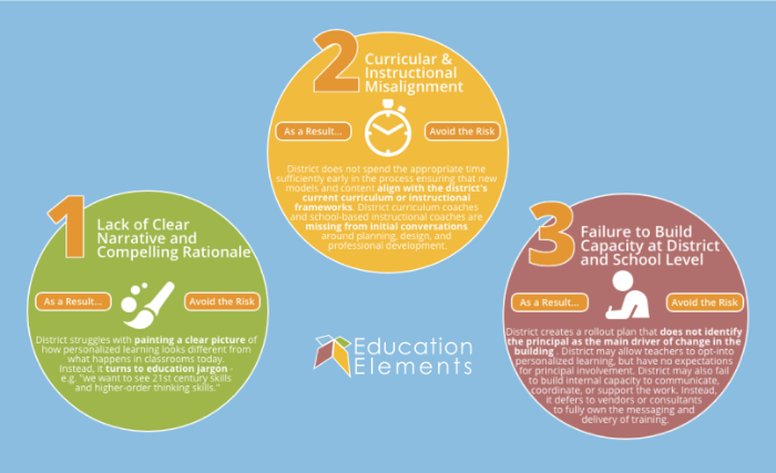 6 risks to avoid when implementing personalized learning: Part 1