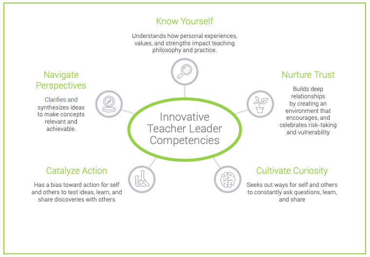 How School Leaders Can Empower Every Teacher to Be a Leader