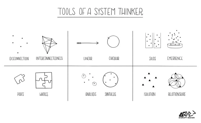 Think in Systems Blog Image